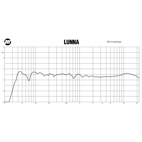 JMR LUNNA Mesure en sinus en chambre anéchoïque