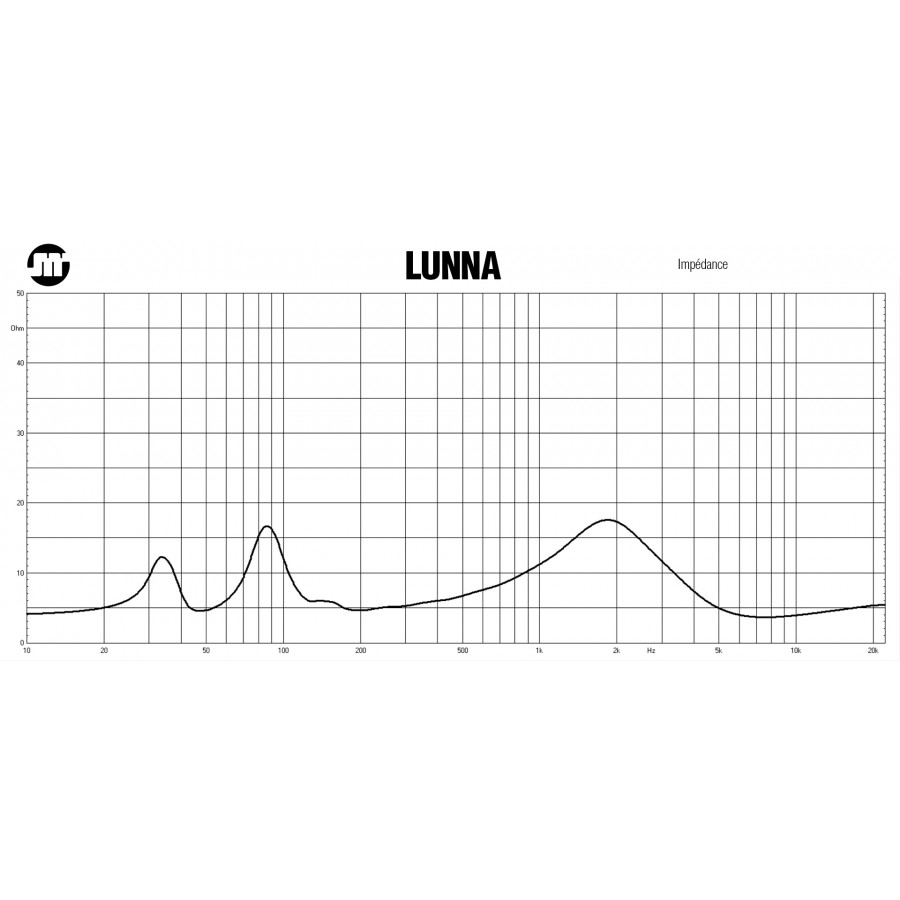JMR LUNNA Impedance