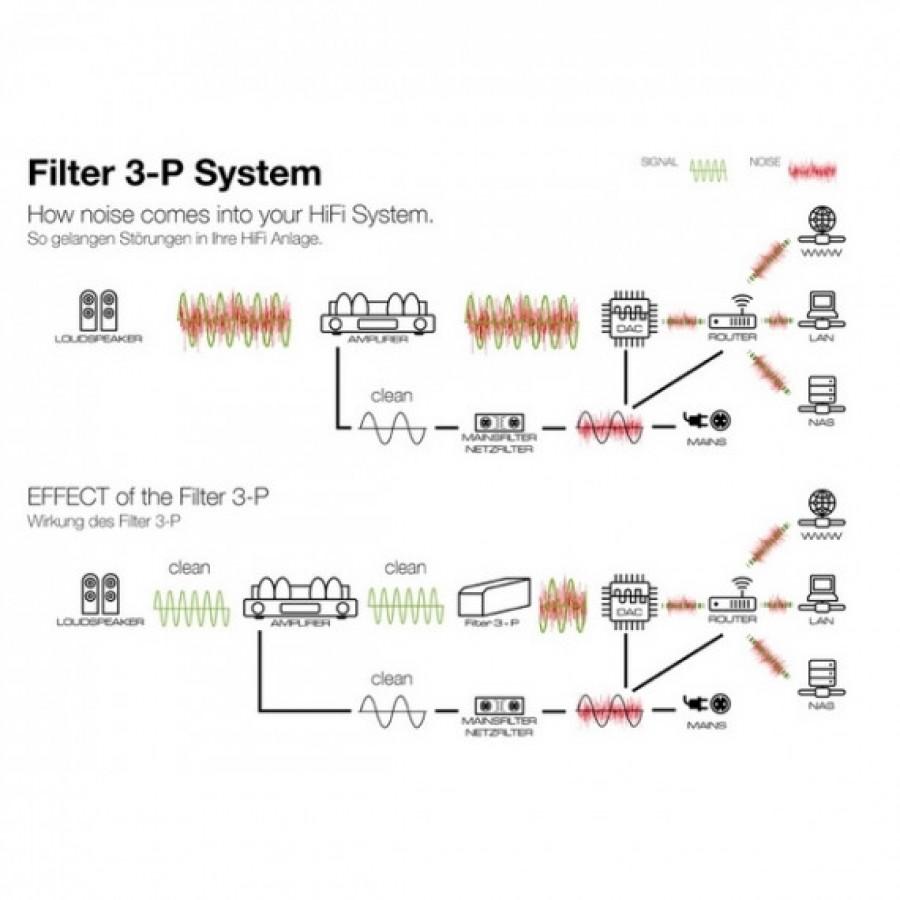 Octave Filtre 3-P RCA