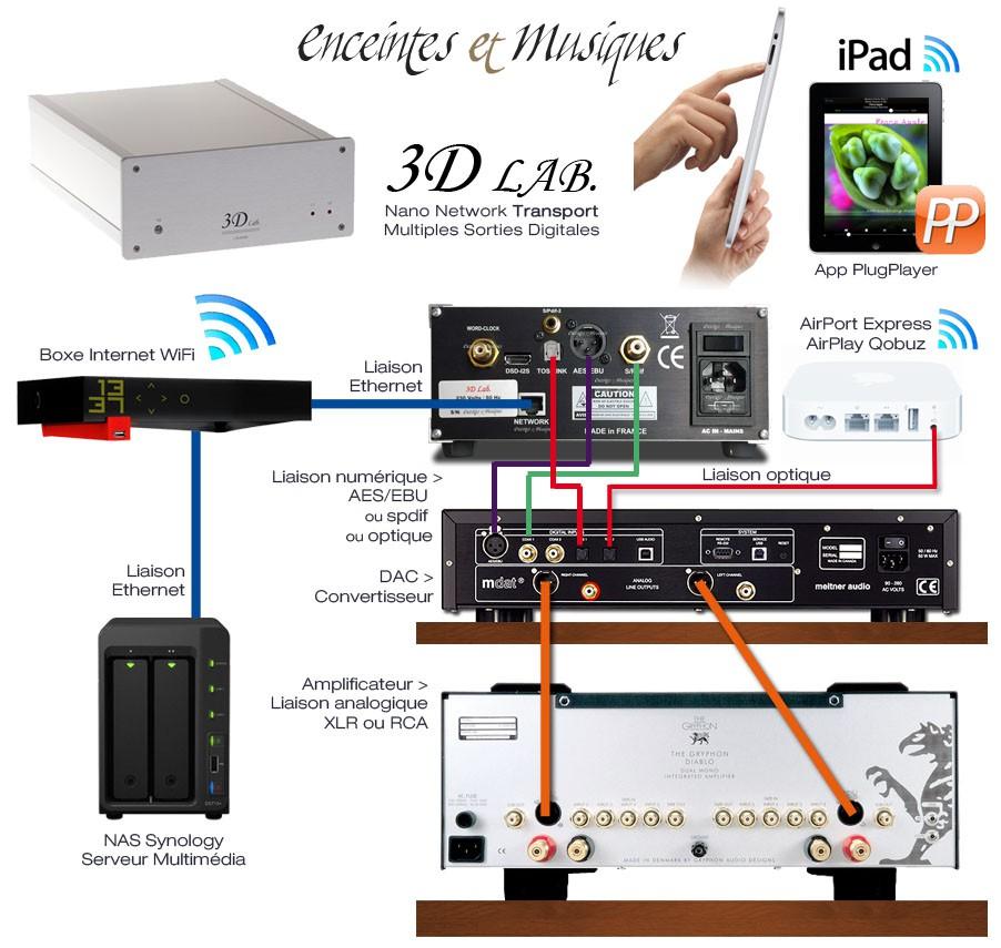 3d lab nano transport signature la technique expliqu e l 39 usager avec actualit s enceintes et. Black Bedroom Furniture Sets. Home Design Ideas